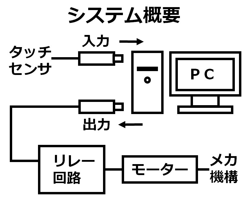 system11