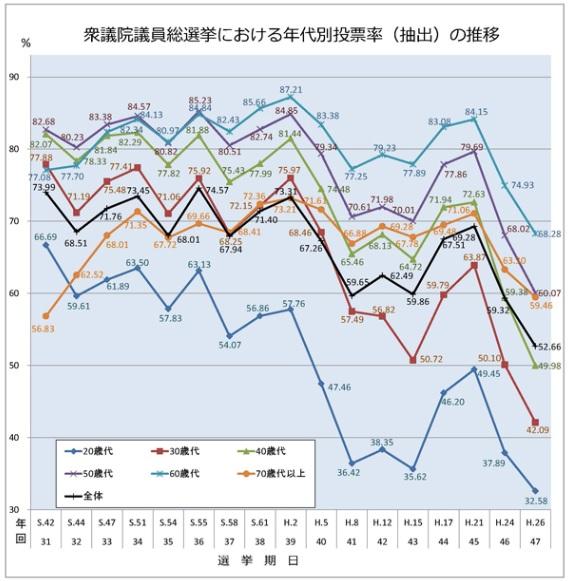 年代別投票率の推移(総務省調べ)