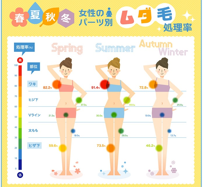 春夏秋冬女性のパーツ別ムダ毛処理率
