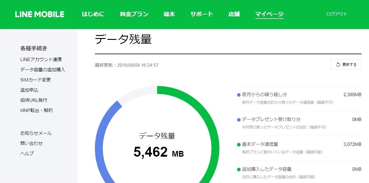 僕のLINE MOBILE(ラインモバイル)SIMのデータ残量(※2018年9月9日現在)