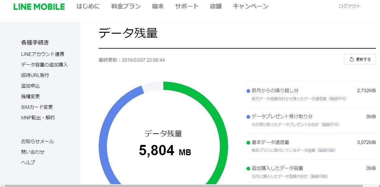 LINE MOBILE(ラインモバイル)の利用明細「データ残量」